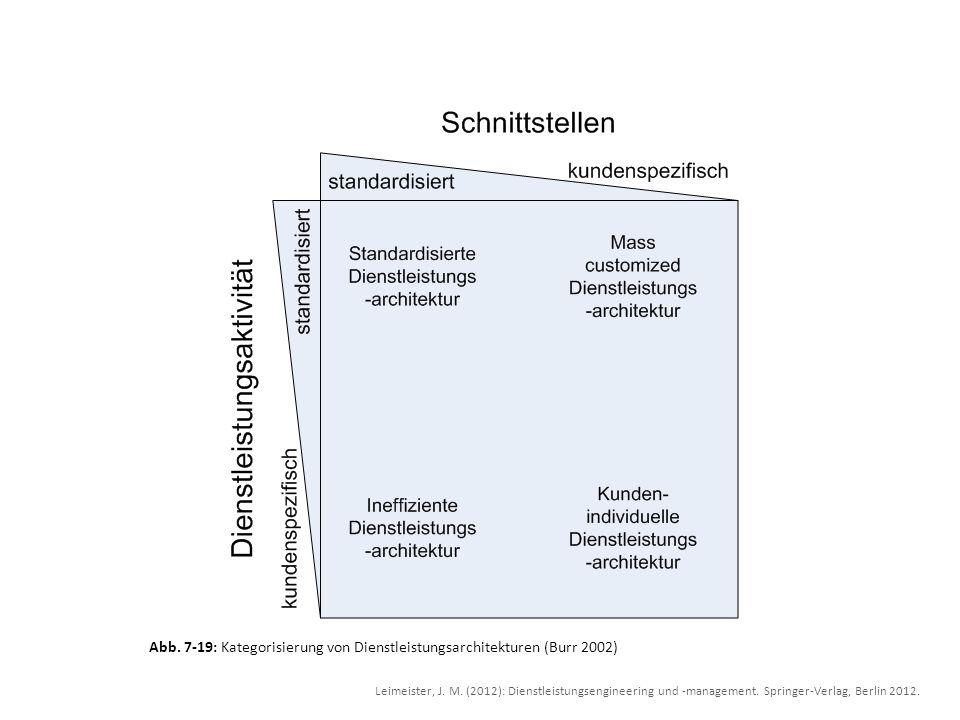 Abb. 7-19: Kategorisierung von Dienstleistungsarchitekturen (Burr 2002)