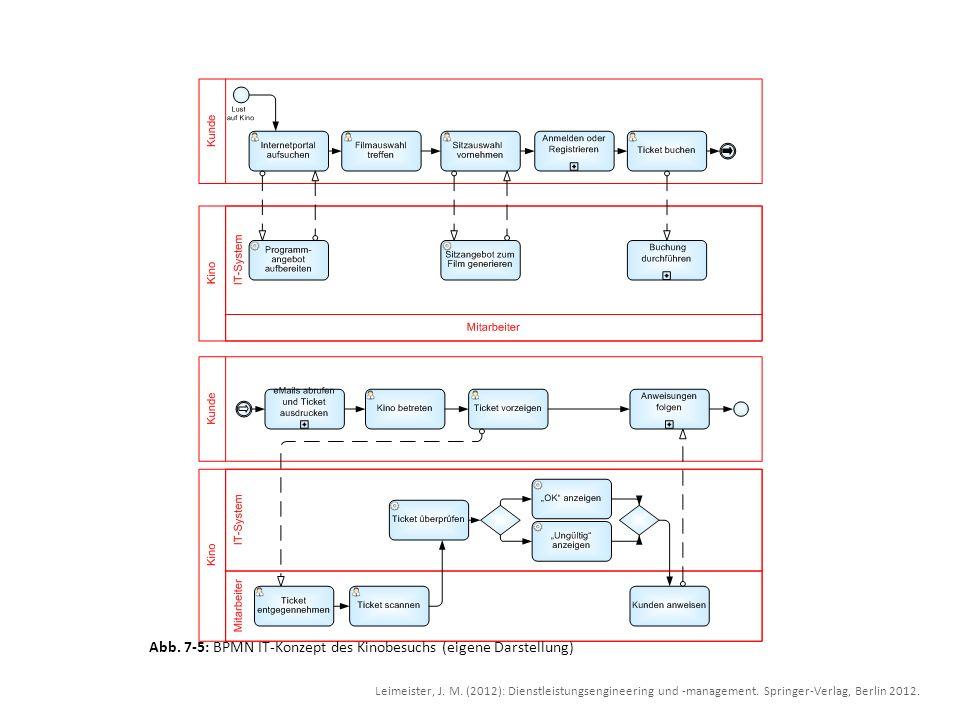 Abb. 7-5: BPMN IT-Konzept des Kinobesuchs (eigene Darstellung)