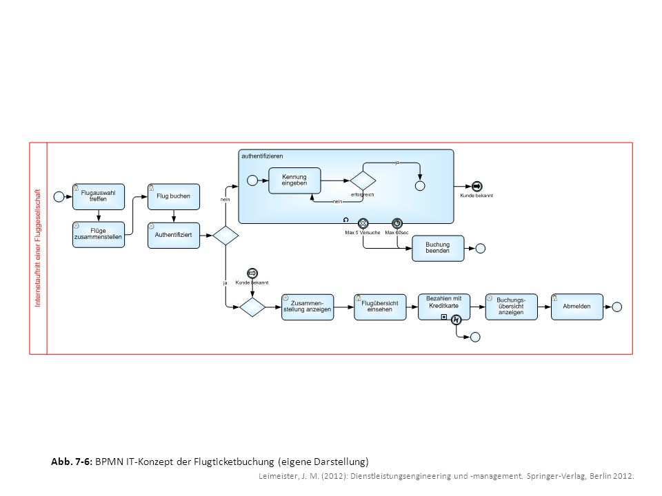 Abb. 7-6: BPMN IT-Konzept der Flugticketbuchung (eigene Darstellung)