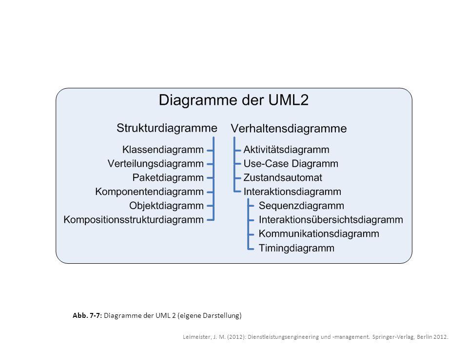 Abb. 7-7: Diagramme der UML 2 (eigene Darstellung)