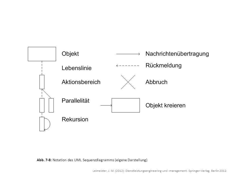 Abb. 7-8: Notation des UML Sequenzdiagramms (eigene Darstellung)