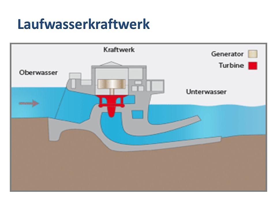 Laufwasserkraftwerk Laufwasserkraftwerk: