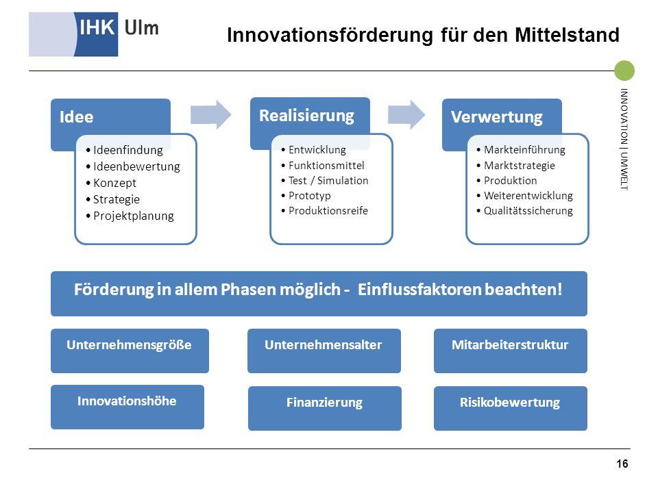 Innovationsförderung für den Mittelstand