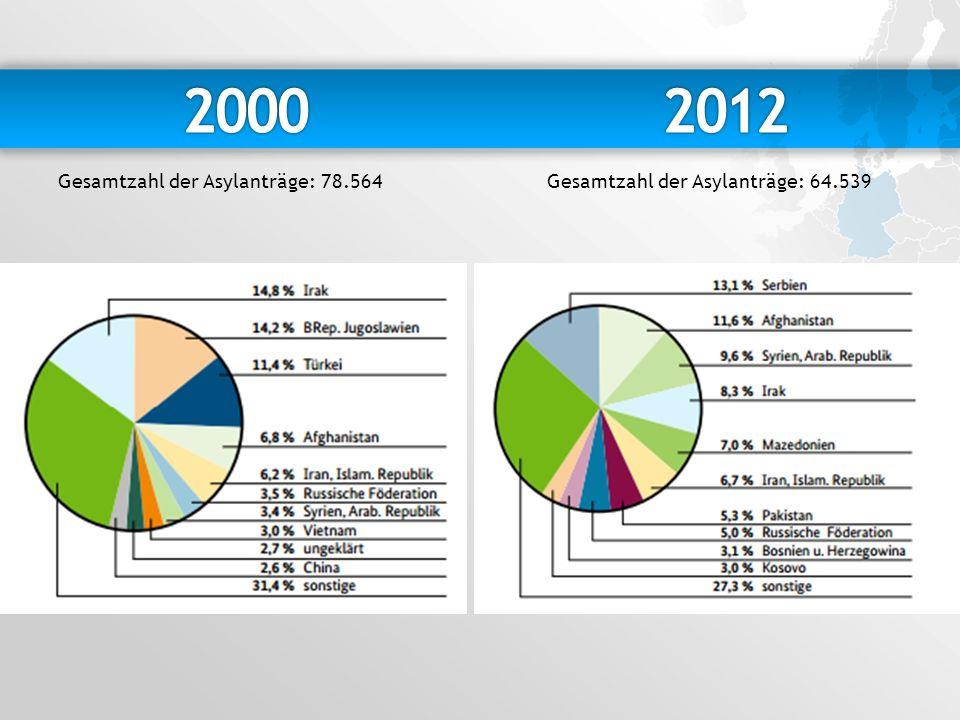 2000 2012 Gesamtzahl der Asylanträge: 78.564