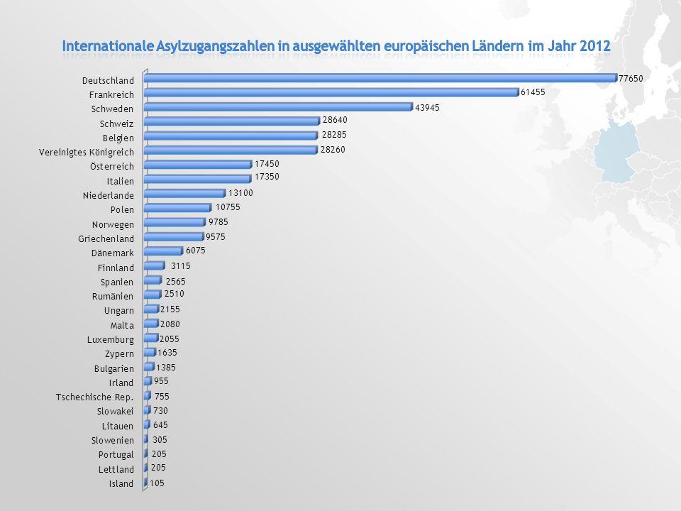Internationale Asylzugangszahlen in ausgewählten europäischen Ländern im Jahr 2012