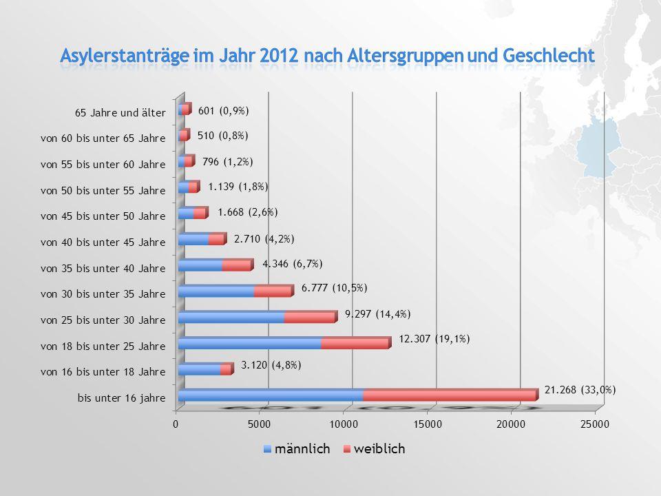 Asylerstanträge im Jahr 2012 nach Altersgruppen und Geschlecht