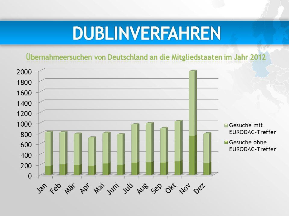 DUBLINVERFAHREN Übernahmeersuchen von Deutschland an die Mitgliedstaaten im Jahr 2012