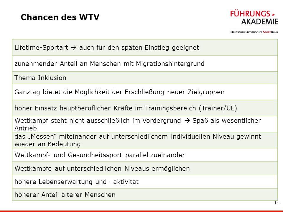 Chancen des WTV Lifetime-Sportart  auch für den späten Einstieg geeignet. zunehmender Anteil an Menschen mit Migrationshintergrund.