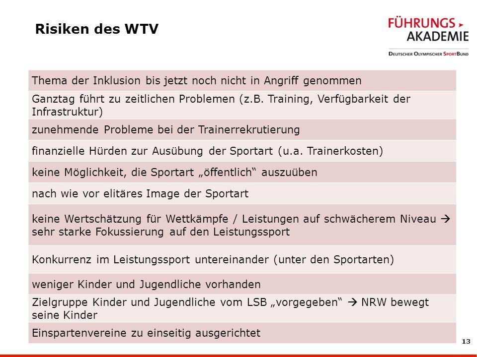 Risiken des WTV Thema der Inklusion bis jetzt noch nicht in Angriff genommen.