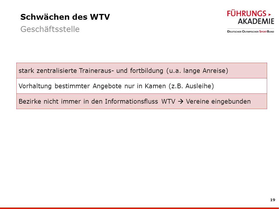 Schwächen des WTV Geschäftsstelle