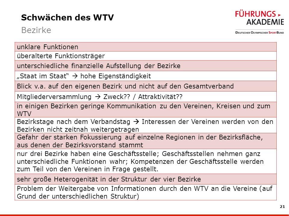 Schwächen des WTV Bezirke unklare Funktionen
