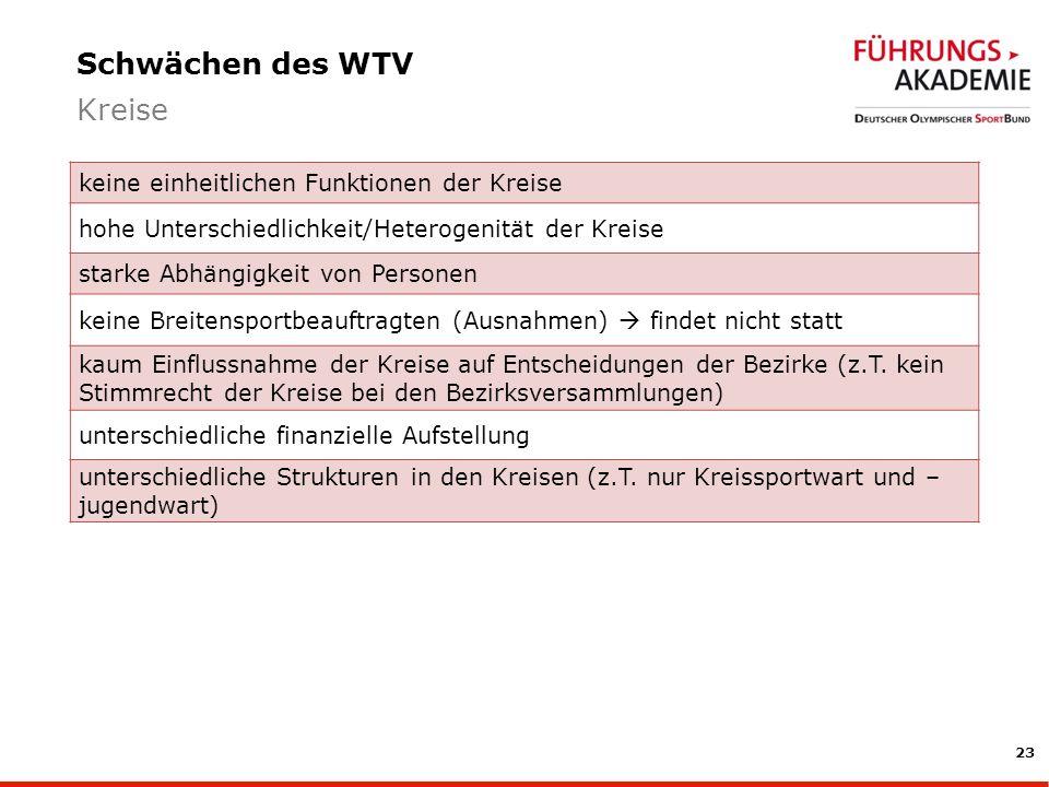 Schwächen des WTV Kreise keine einheitlichen Funktionen der Kreise