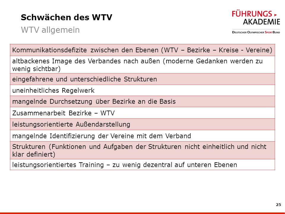 Schwächen des WTV WTV allgemein