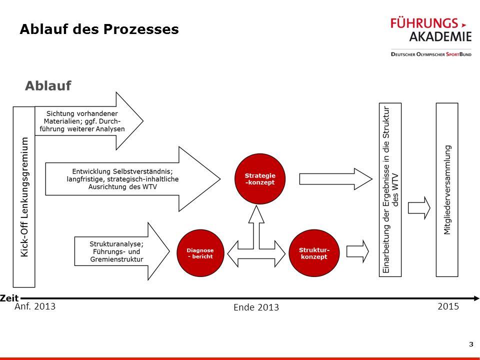 Ablauf des Prozesses Anf. 2013 Ende 2013 2015