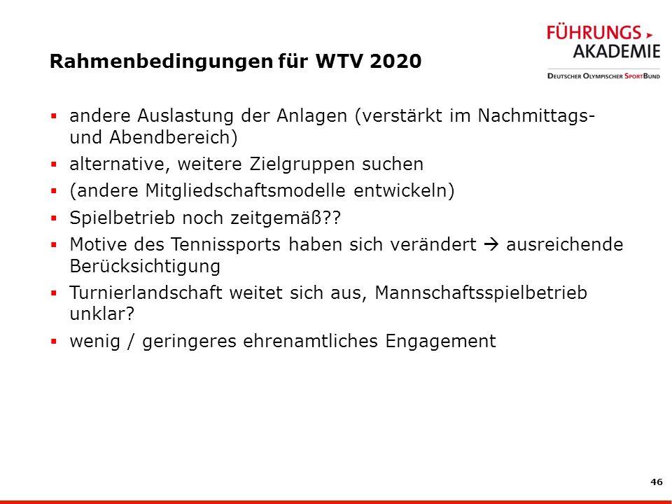 Rahmenbedingungen für WTV 2020