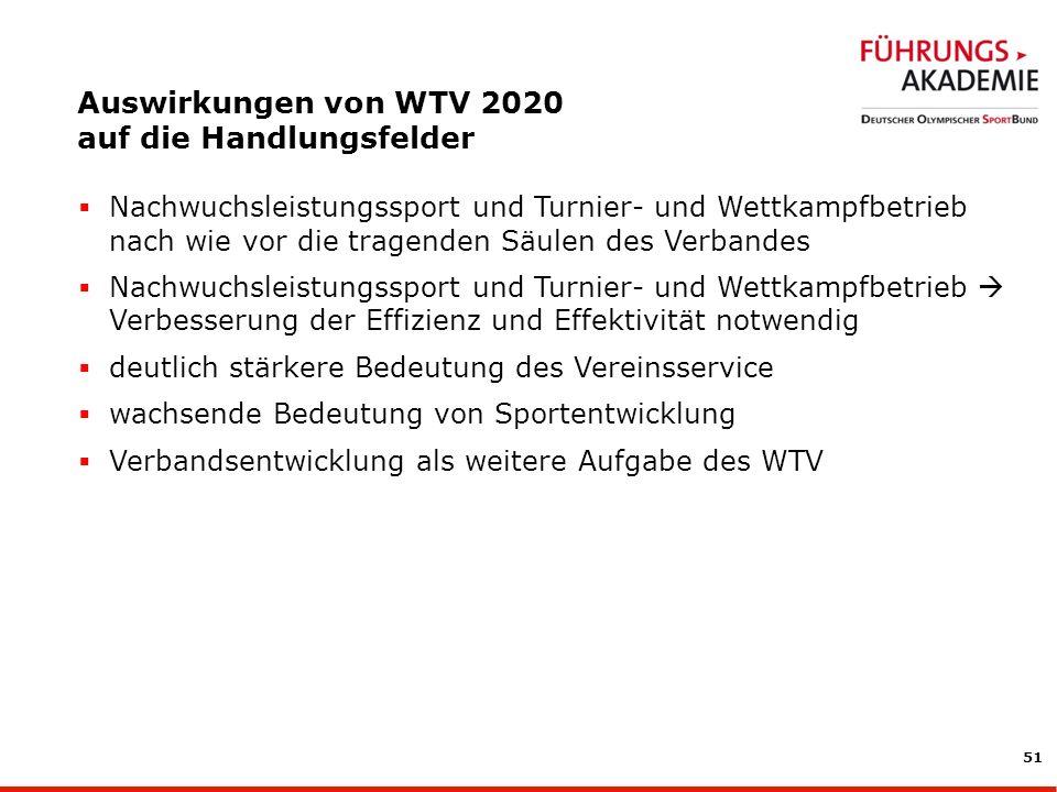 Auswirkungen von WTV 2020 auf die Handlungsfelder