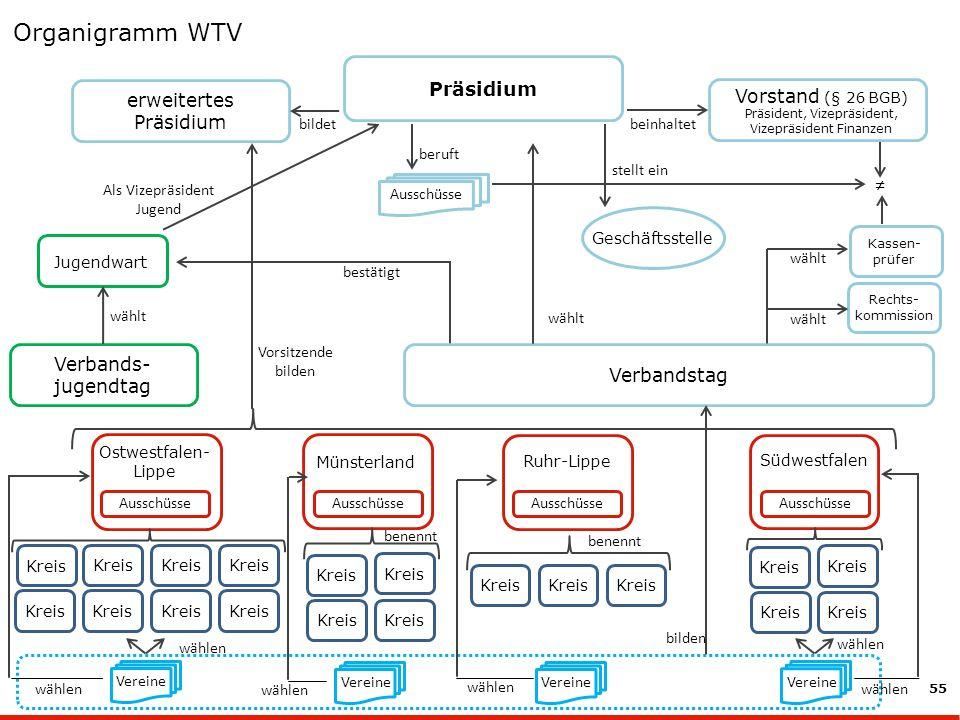 Organigramm WTV ≠ Präsidium