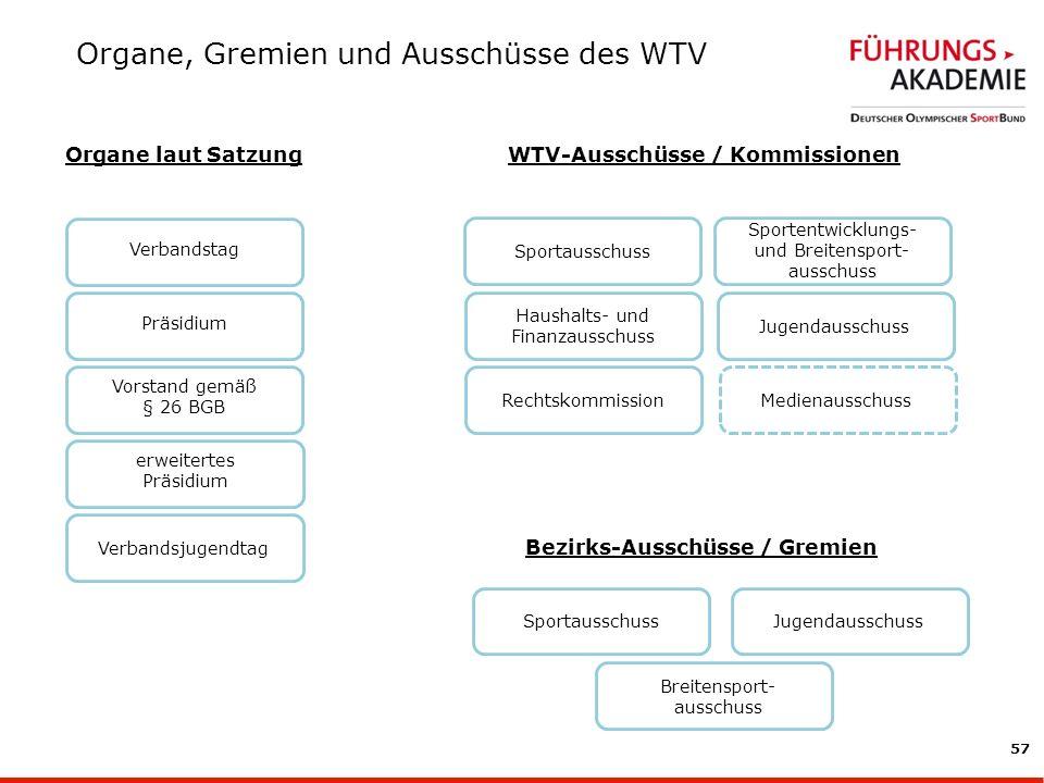 WTV-Ausschüsse / Kommissionen Bezirks-Ausschüsse / Gremien