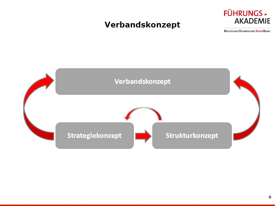 Verbandskonzept Verbandskonzept Strategiekonzept Strukturkonzept