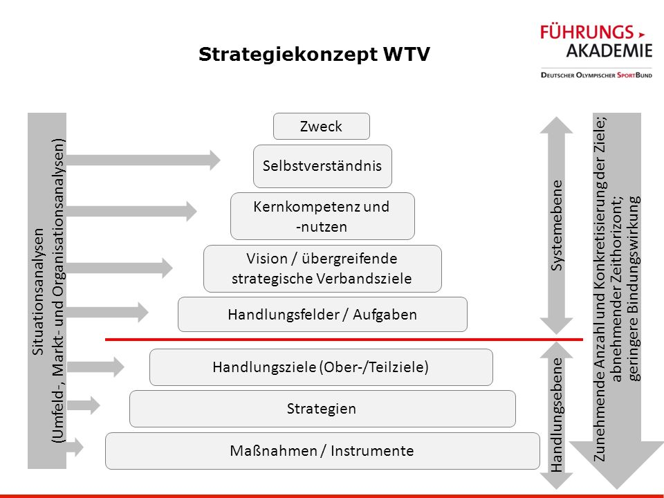 30.03.2017 Strategiekonzept WTV. (Umfeld-, Markt- und Organisationsanalysen) Situationsanalysen. Zweck.