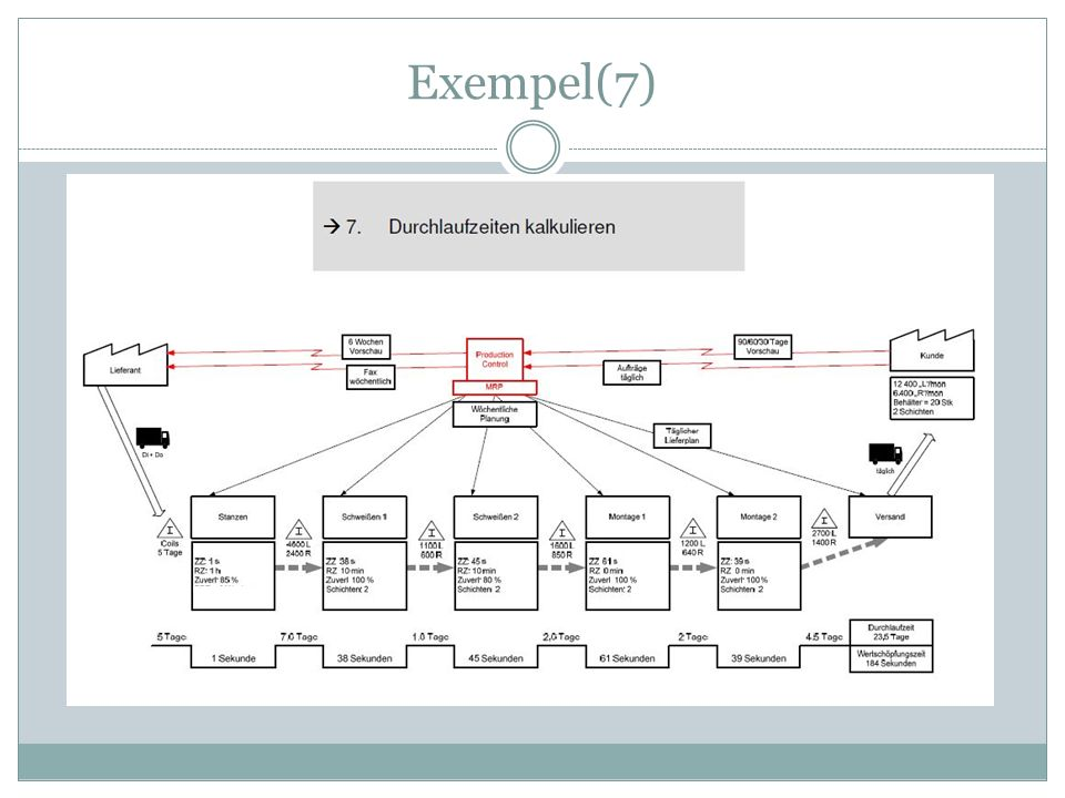Exempel(7)