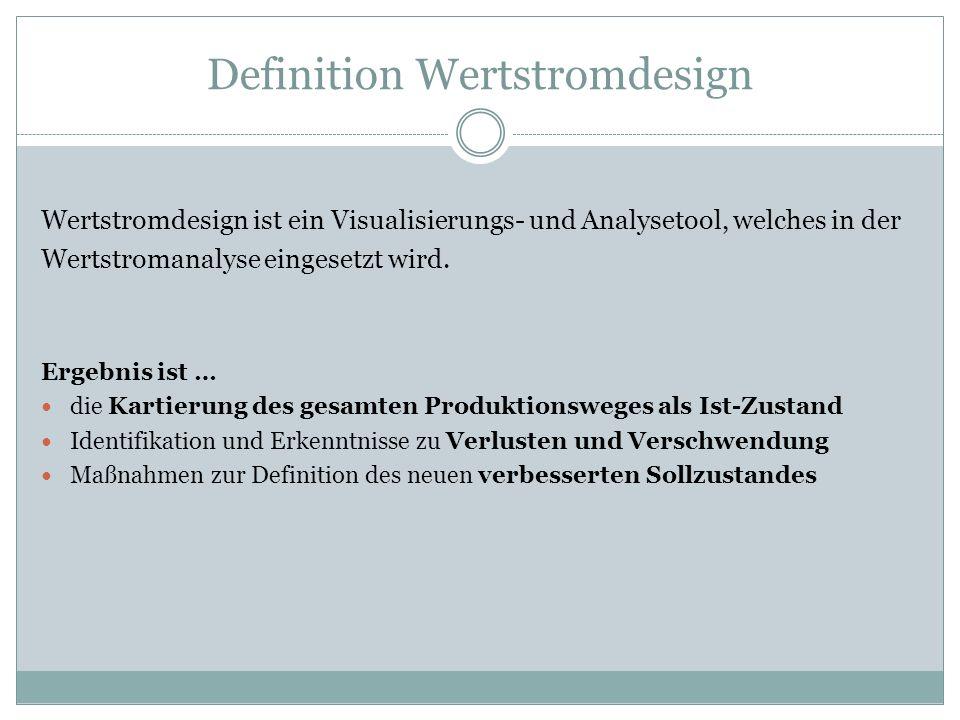 Definition Wertstromdesign