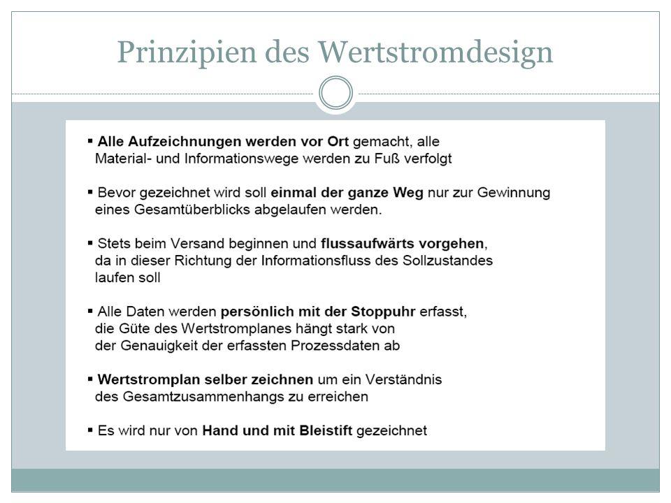 Prinzipien des Wertstromdesign