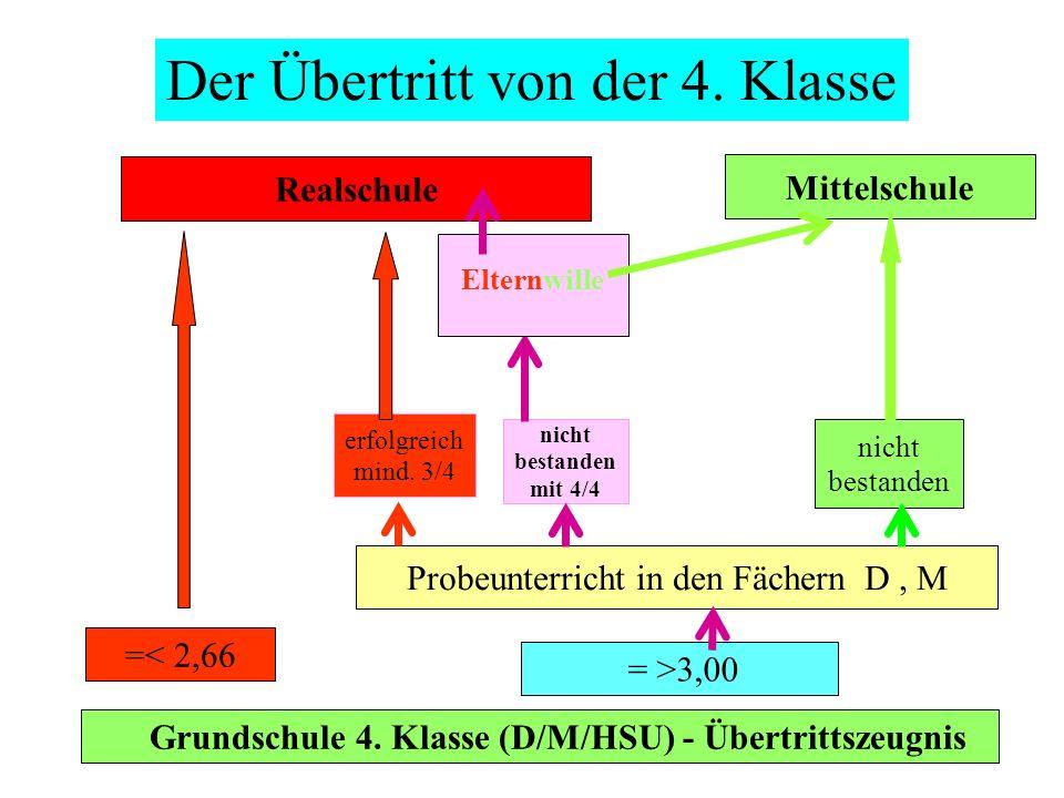 Grundschule 4. Klasse (D/M/HSU) - Übertrittszeugnis