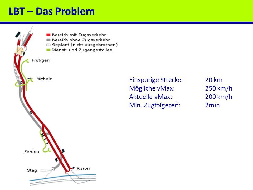 LBT – Das Problem Einspurige Strecke: 20 km Mögliche vMax: 250 km/h
