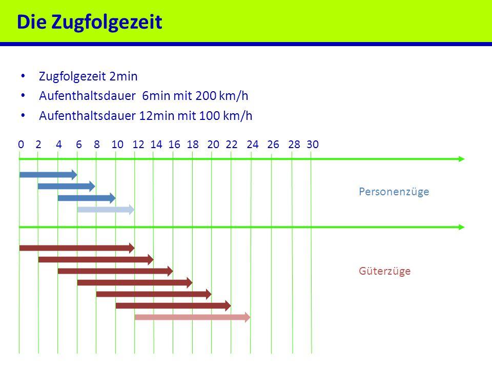Die Zugfolgezeit Zugfolgezeit 2min Aufenthaltsdauer 6min mit 200 km/h