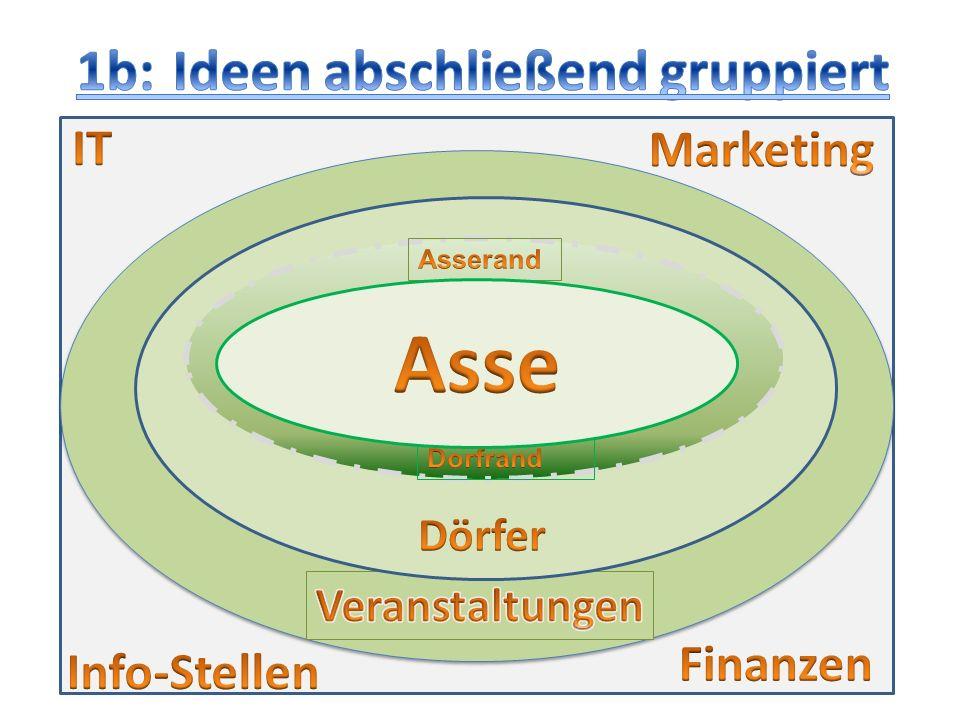 Asse 1b: Ideen abschließend gruppiert IT Marketing Finanzen