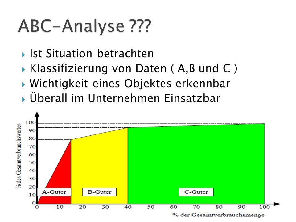 ABC-Analyse Ist Situation betrachten