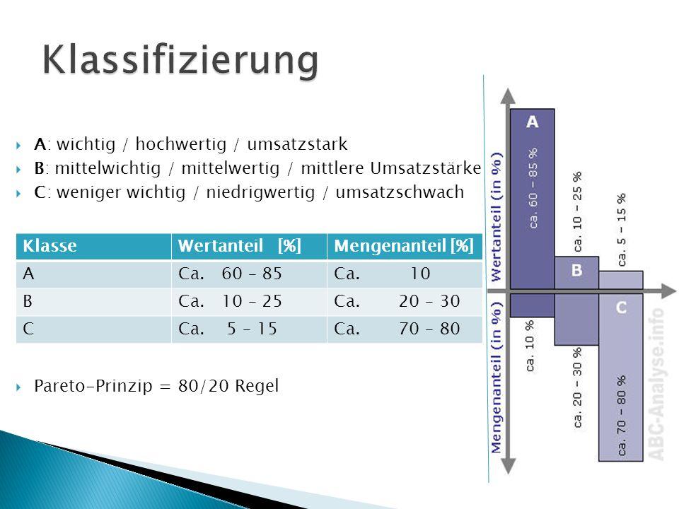 Klassifizierung A: wichtig / hochwertig / umsatzstark