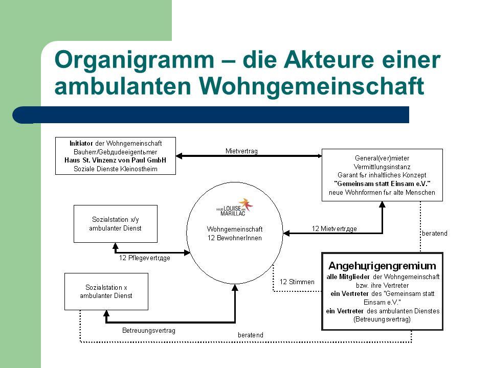 Organigramm – die Akteure einer ambulanten Wohngemeinschaft