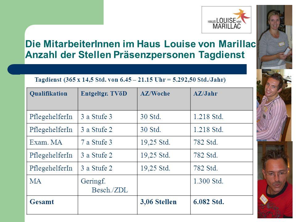 Die MitarbeiterInnen im Haus Louise von Marillac Anzahl der Stellen Präsenzpersonen Tagdienst