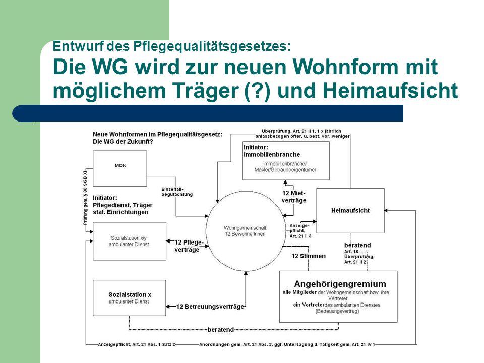 Entwurf des Pflegequalitätsgesetzes: Die WG wird zur neuen Wohnform mit möglichem Träger ( ) und Heimaufsicht