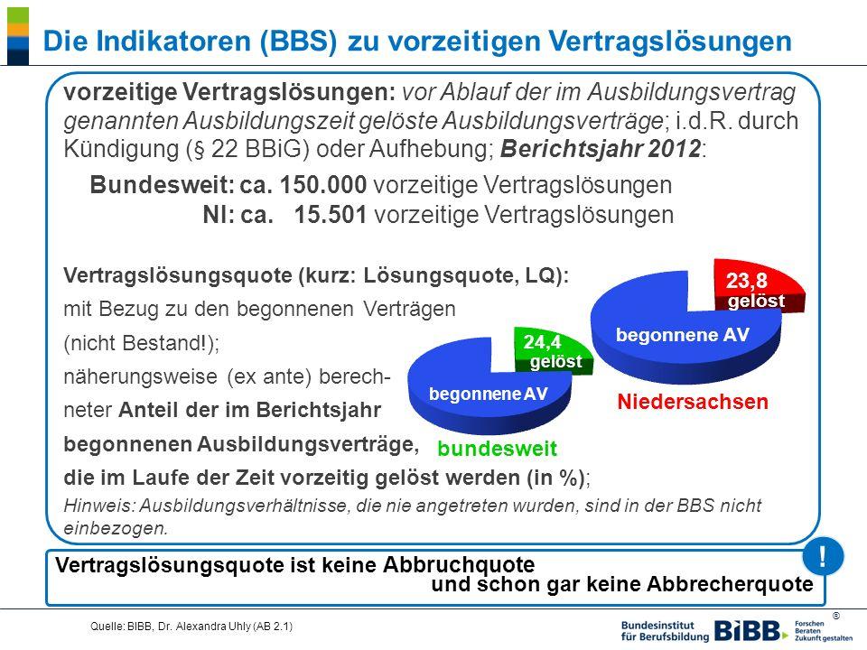 Die Indikatoren (BBS) zu vorzeitigen Vertragslösungen