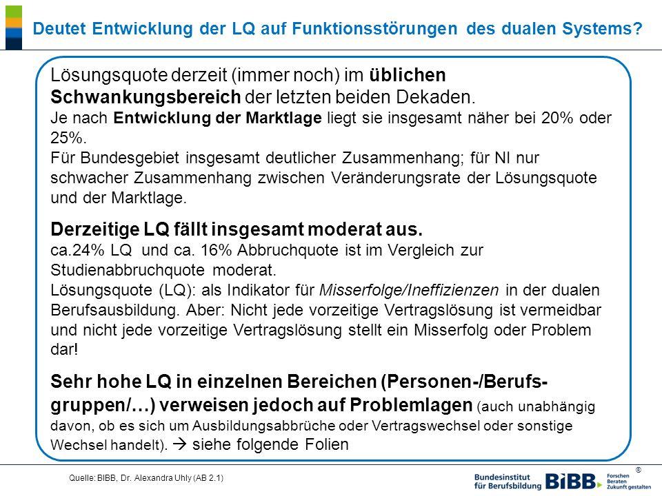 Deutet Entwicklung der LQ auf Funktionsstörungen des dualen Systems