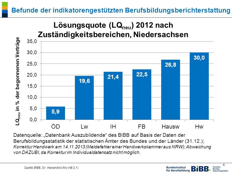 Lösungsquote (LQneu) 2012 nach Zuständigkeitsbereichen, Niedersachsen