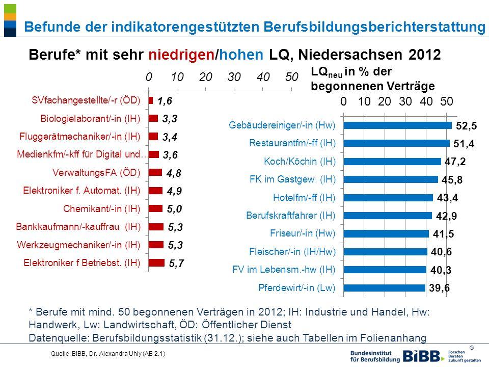Berufe* mit sehr niedrigen/hohen LQ, Niedersachsen 2012