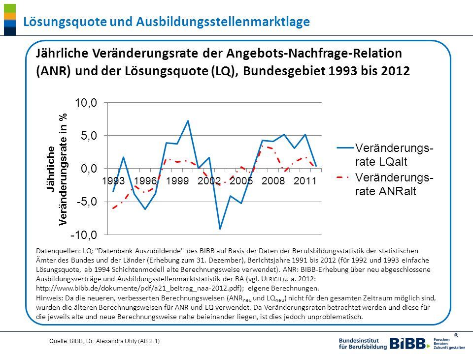 Lösungsquote und Ausbildungsstellenmarktlage