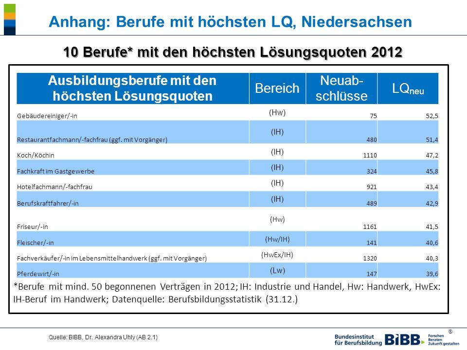 Anhang: Berufe mit höchsten LQ, Niedersachsen