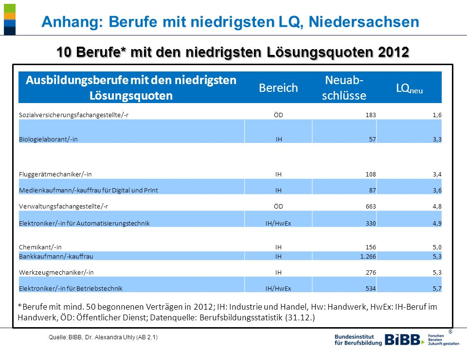 Anhang: Berufe mit niedrigsten LQ, Niedersachsen