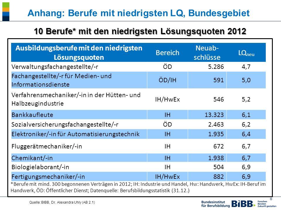 Anhang: Berufe mit niedrigsten LQ, Bundesgebiet