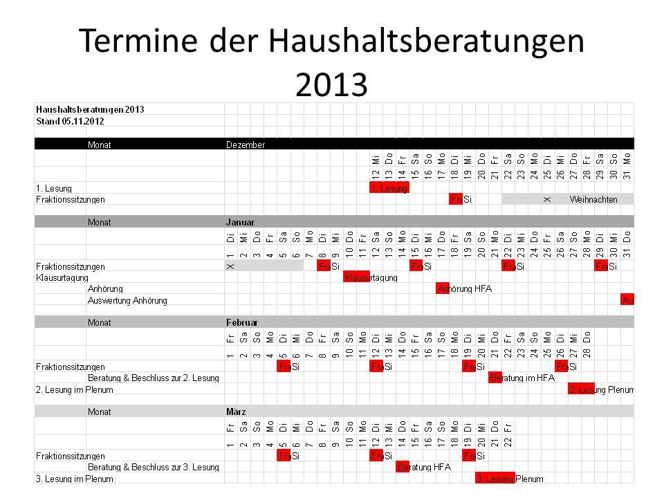 Termine der Haushaltsberatungen 2013