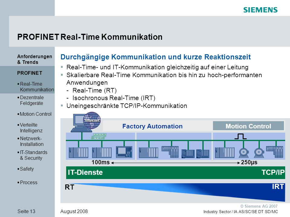 PROFINET Real-Time Kommunikation