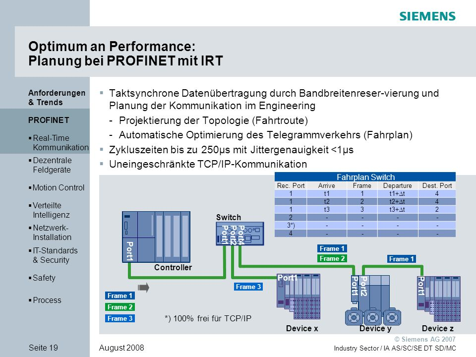 Optimum an Performance: Planung bei PROFINET mit IRT