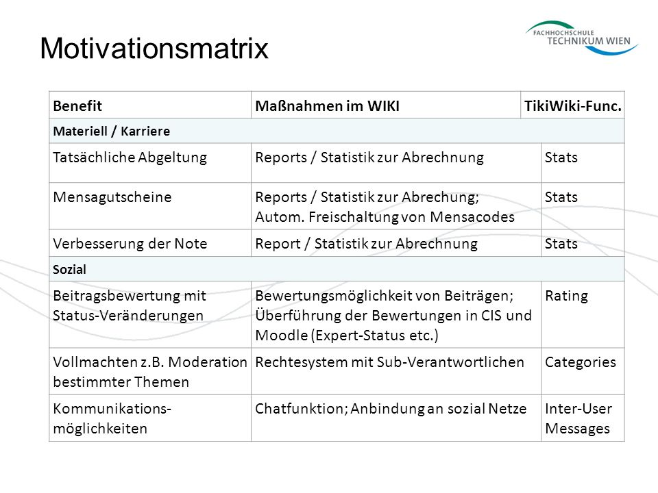 Motivationsmatrix Benefit Maßnahmen im WIKI TikiWiki-Func.