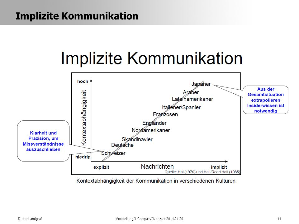 Implizite Kommunikation