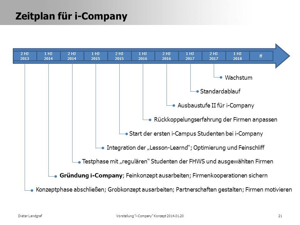Zeitplan für i-Company